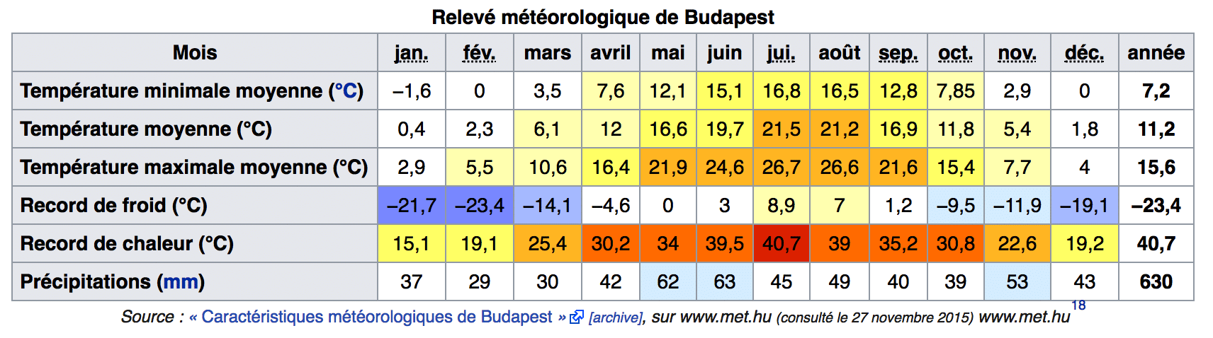 températures record budapest météo